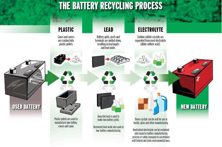 WHERE ARE YOUR BATTERIES RECYCLED