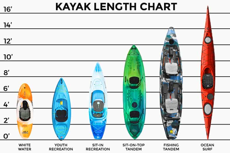 What would be the length of your kayak?