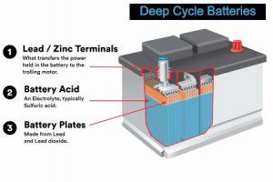 smallest deep cycle battery