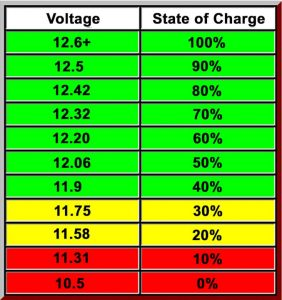 rv battery voltage